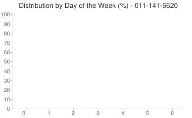 Distribution By Day 011-141-6620